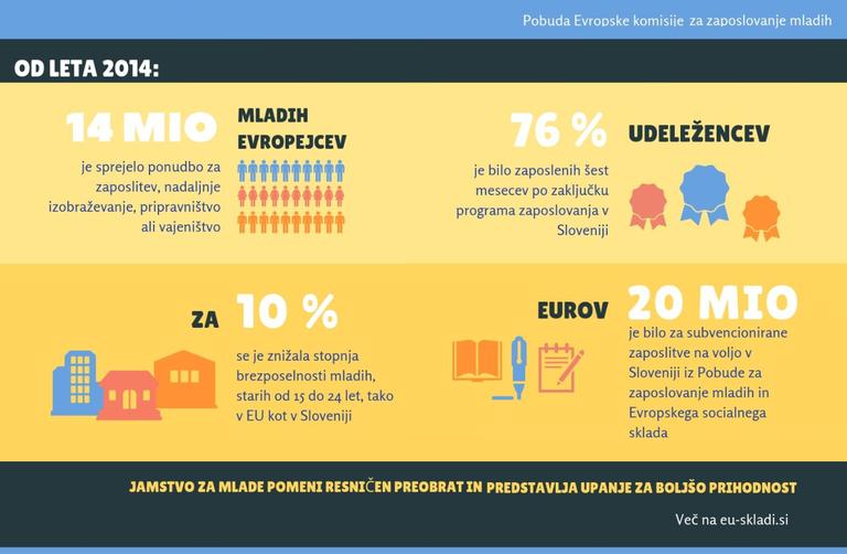 Jamstvo za mlade koristilo že več kot 14 milijonom mladih Evropejcev